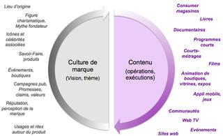 Culture contenu
