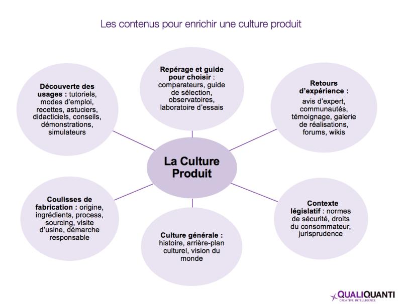 Culture produit