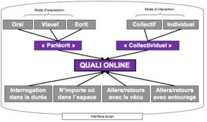 Quali_online