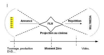 Schma_cycle_vie_film_4